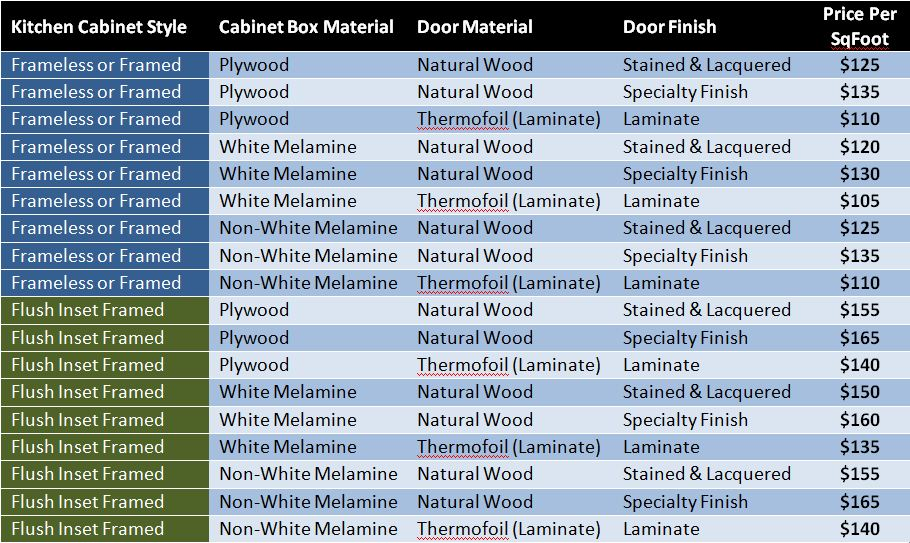 Guideline on Cost Of Kitchen Cabinets